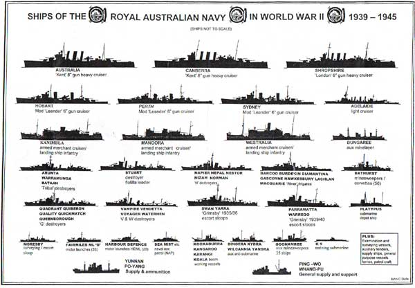 Ships of the RAN in WW2