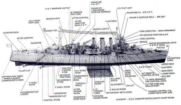 Drawing of Shropshire showing her Radar sets various Aerials positions.
