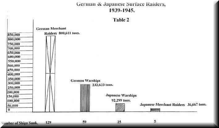 Table 2 - German and Japanese Surface Raiders